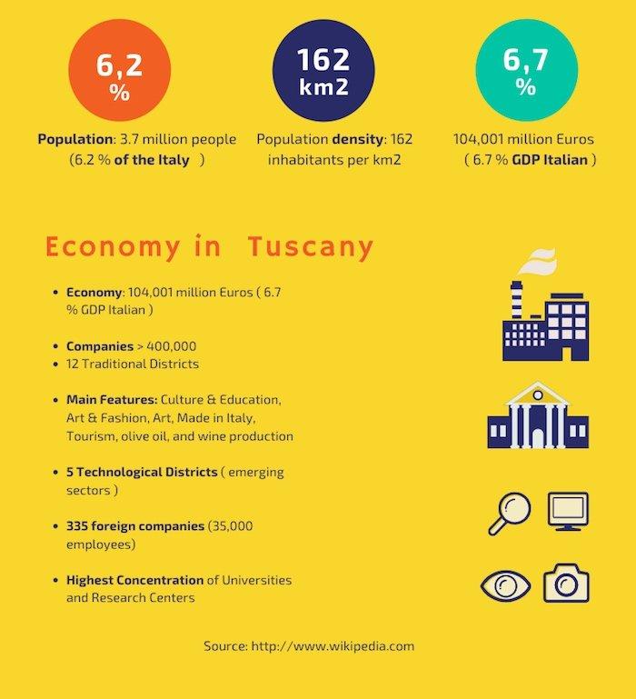 economy tuscany